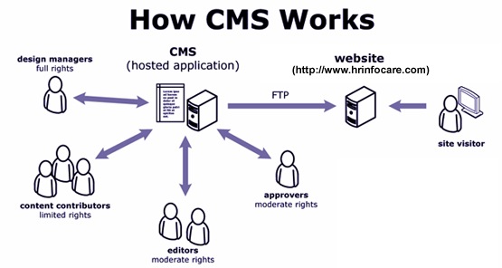 Content Management System In Coldfusion Php Cms